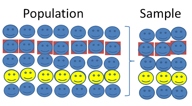Population vs Sample in Statistics