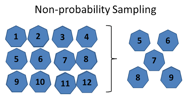 Non probability sampling methods with application, Advantages and Disadvantages