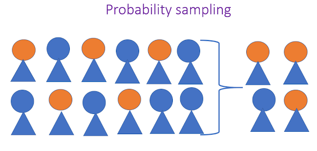 Probability sampling with application,advantages and disadvantages
