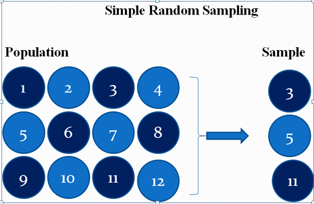 Simple Random Sampling: Definition,Application, Advantages and Disadvantages