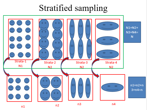 Stratified sampling: Definition, Allocation rules with advantages and disadvantages
