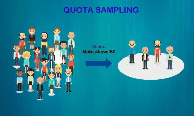 Quota sampling: Difition, application, advantages and disadvantages
