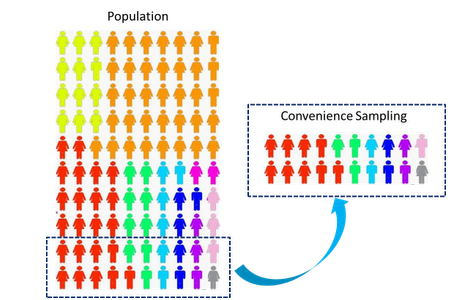 Convenience Sampling: Definition, application, advantages and disadvantages