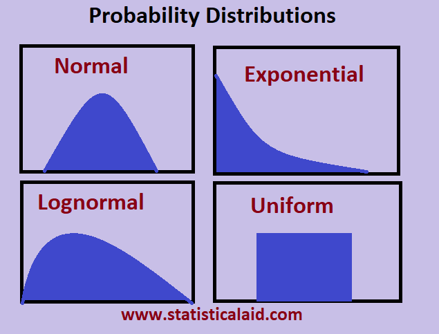 Probability Distributions in Statistics