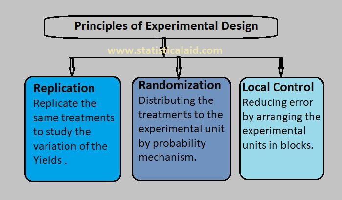 An Intuitive Study of Experimental Design