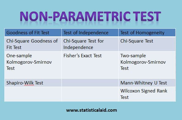 Non-Parametric Tests  in Statistics