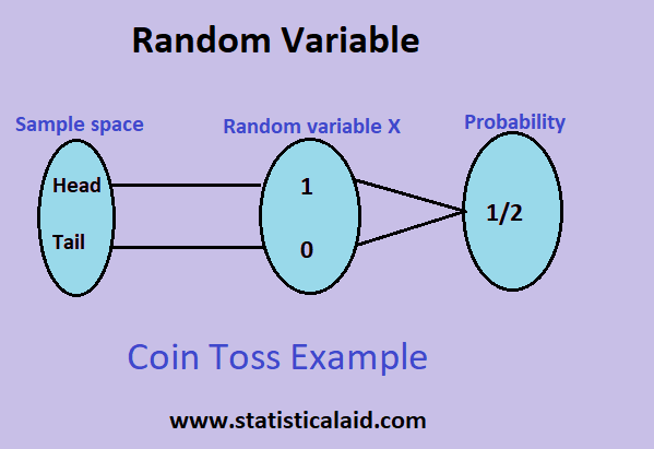 Random Variable and its types with properties