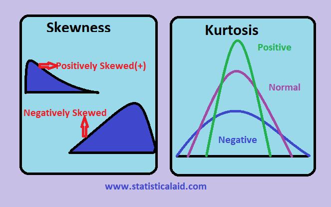 Skewness and Kurtosis in Statistics (shape of distributions)