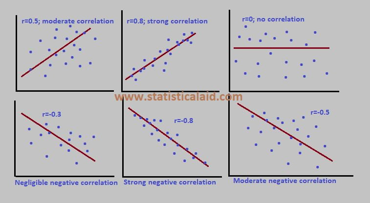 Correlation Analysis definition, formula and step by step procedure