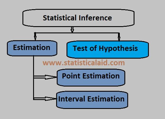 Statistical Inference Definiton, Types and Estimation Procedures in statistics