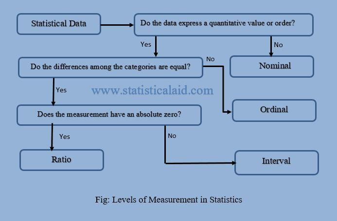 Data Levels of Measurement (Nominal, Ordinal, Interval, Ratio) in Statistics