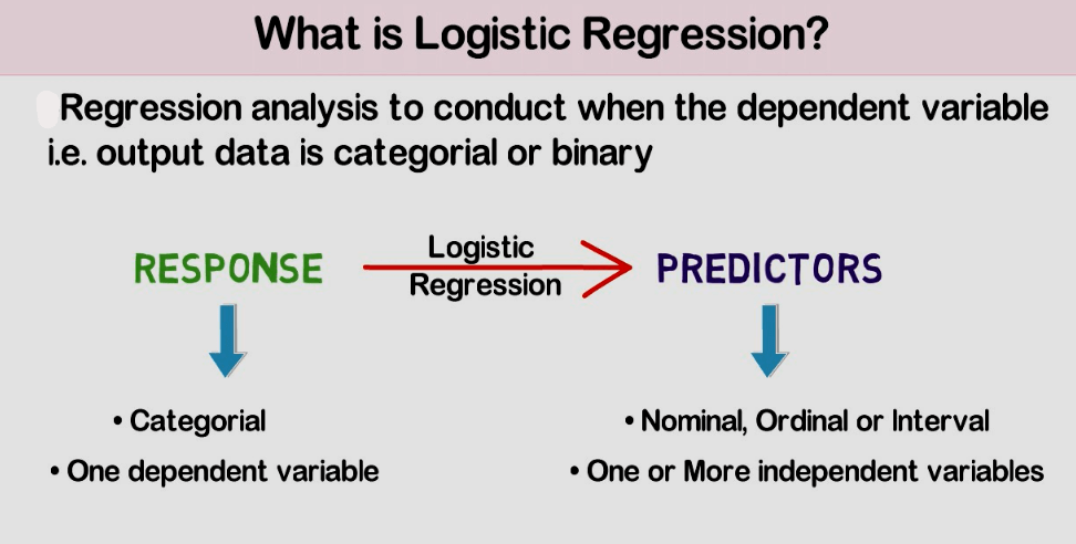 An Intuitive study of Logistic Regression Analysis