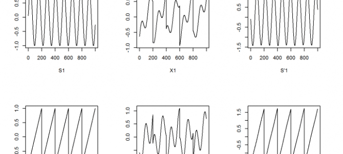 Independent Component Analysis (ICA) using R