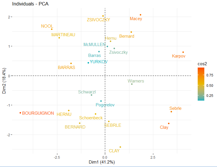 scatter plot of PCA