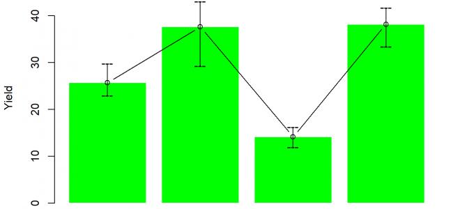 One-Way ANOVA using R