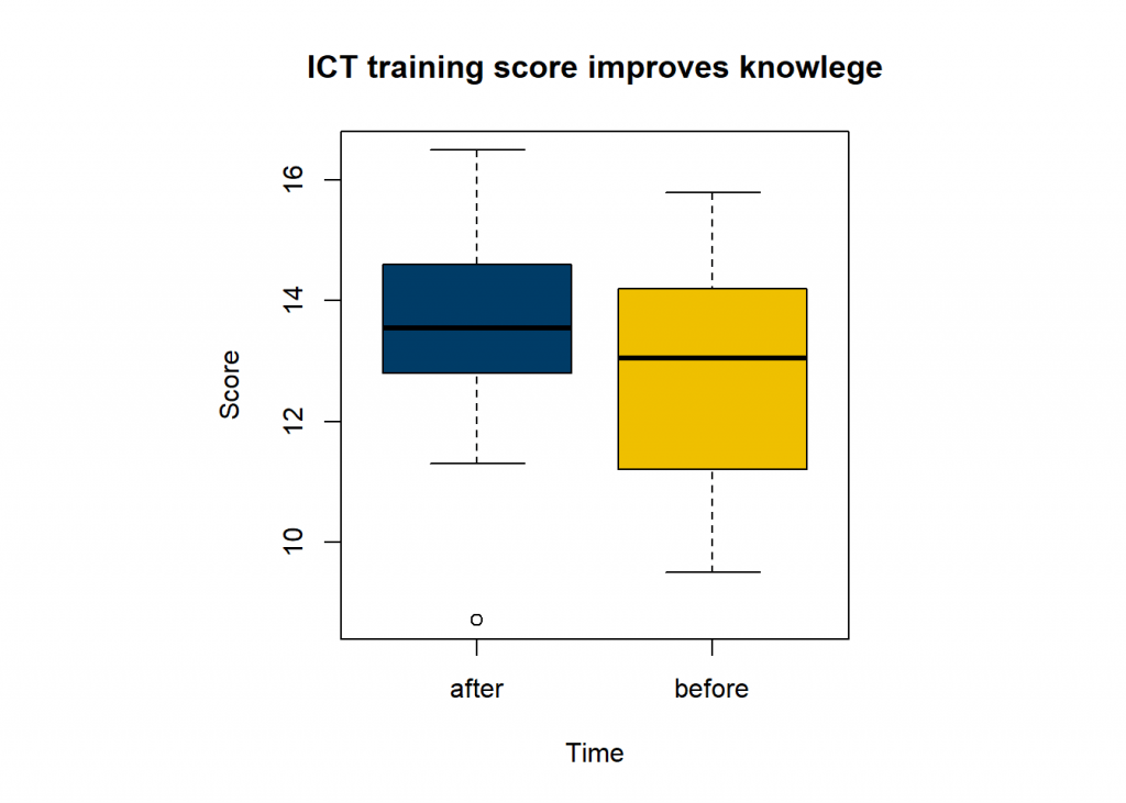 paired sample t-test in r