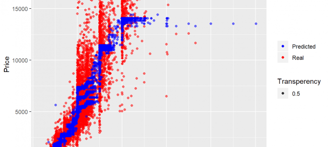 Random Forest in R